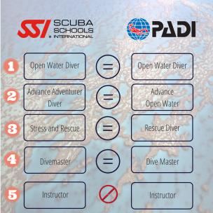 Diving Teaching Techniques PADI VS SSI